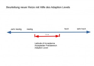 Adaption-Level-Theorie