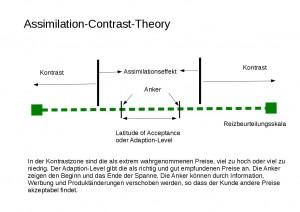 Assimilation-Kontrast-Theorie zur Preiselastizität
