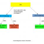 Entscheidungsbaum für Preisverhandlungen