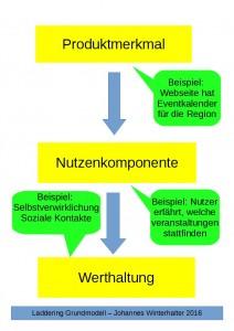 Beispiel für Laddering, einsetzbar in der Motivforschung