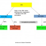 decision tree usable for price negotiation and bargaining - probability and earnings