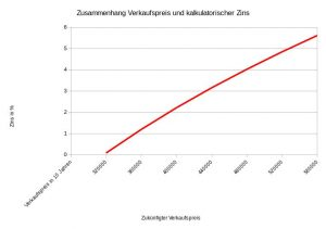 Zusammenhang kalkulatorischer Zins bei einer Immobilieninvestition und dem erwarteten zukünftige Verkaufspreis