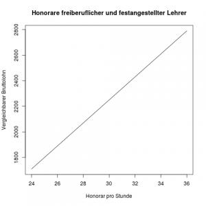 freiberufliche_Lehrer im Vergleich zu festangestellten Lehrern