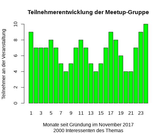 Teilnehmerentwicklung der Events der Meetup-Gruppe