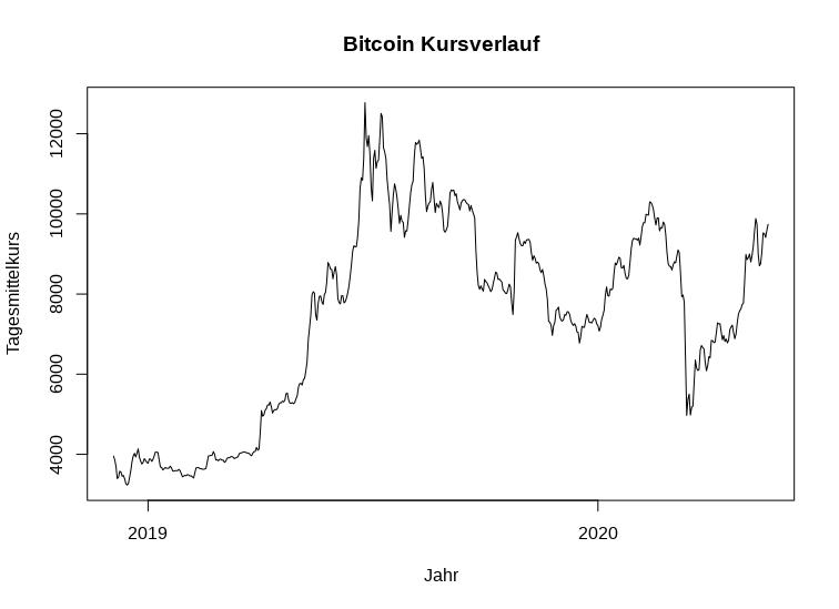 Bitcoin Kursverlauf gegen US-Dollar Dezember 2018 bis Mai 2020