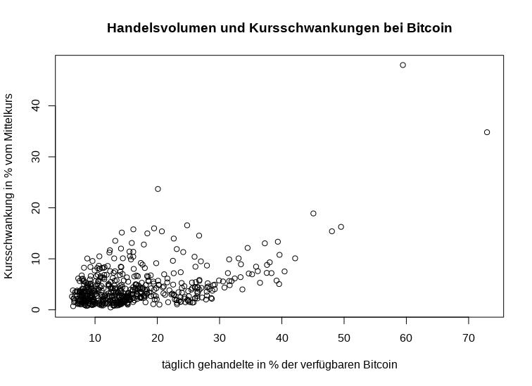 Hanselvolumen und tägliche Kursschwankungen des Bitcoin